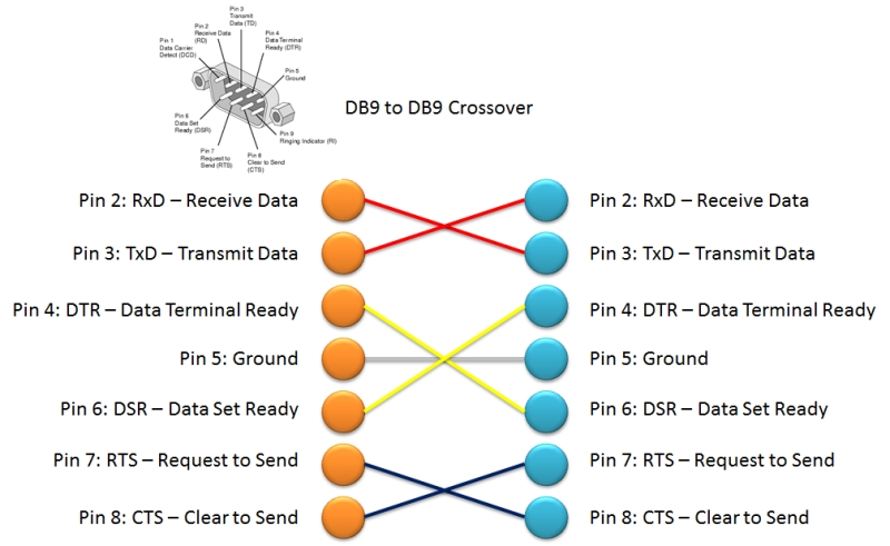 Db9_db9_crossover_pinout db9 to db9 crossover pinout attwiki db9 wiring diagram at bakdesigns.co