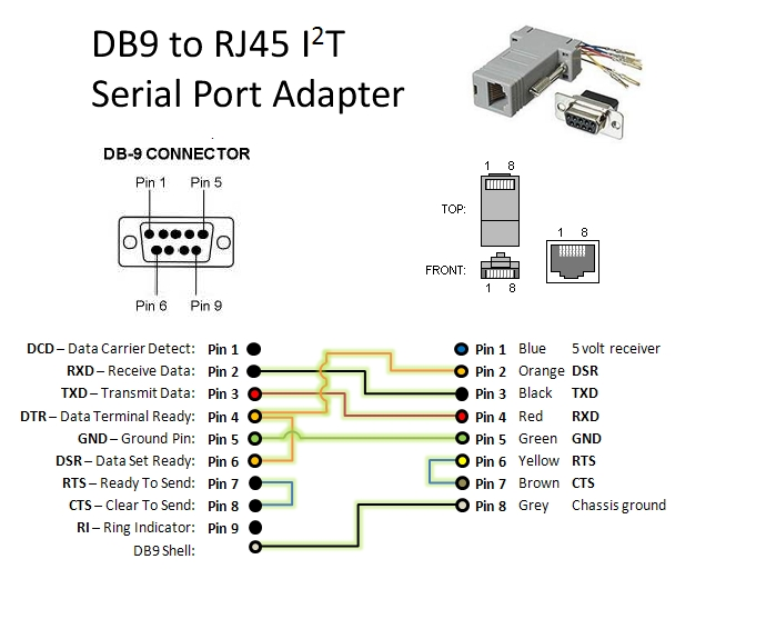 female rj45 connector wiring diagram i2t serial port adapter - attwiki
