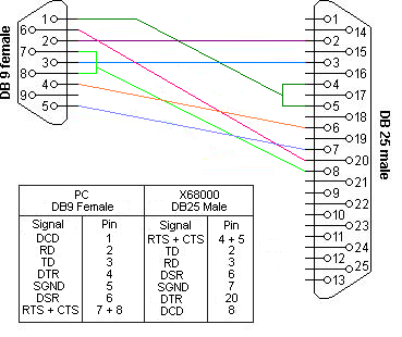 db9 cable wiring diagram wiring diagrams and schematics rs 232 connections that work connecting devices or converters